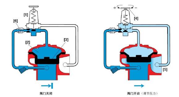 调压消火栓阀工作原理图片