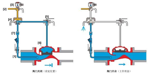 该款伯尔梅特远程控制开关型阀门可取代电机驱动型阀门或手动阀门.
