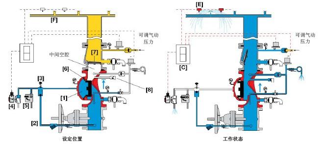 FP-400E-7M电控单联锁预作用阀 -FP-400E-7M电控单联锁预作用阀规格、FP-400E-7M电控单联锁预作用阀尺寸、FP-400E-7M电控单联锁预作用阀报价、FP-400E-7M电控单联锁预作用阀型号- 上海科谋阀门有限公司