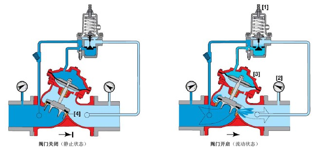 消防可调式减压阀工作原理图片