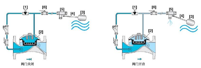 fp-450-60液位控制阀 450-60液位浮球控制阀 bermad水箱液位控制阀 伯图片