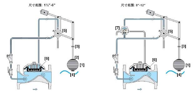 fp-450-66双液位垂直式浮球控制阀 bermad双液位浮球阀图片