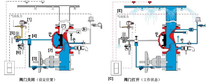 需要干式电磁阀提高可靠性的应用场合 双探测系统   雨淋阀工作原理