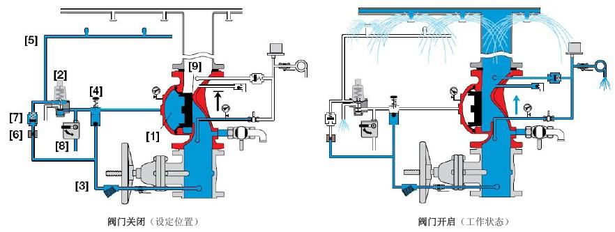 自动喷淋或泡沫系统 石化企业 发电厂与变电站 易燃品仓库 液压远程